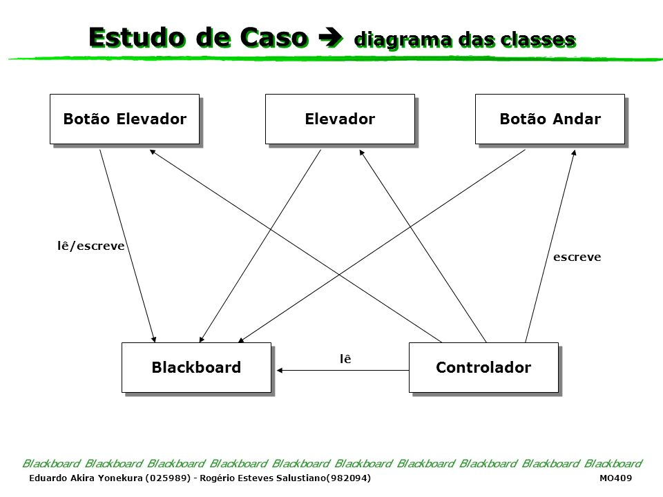 Estudo de Caso  diagrama das classes