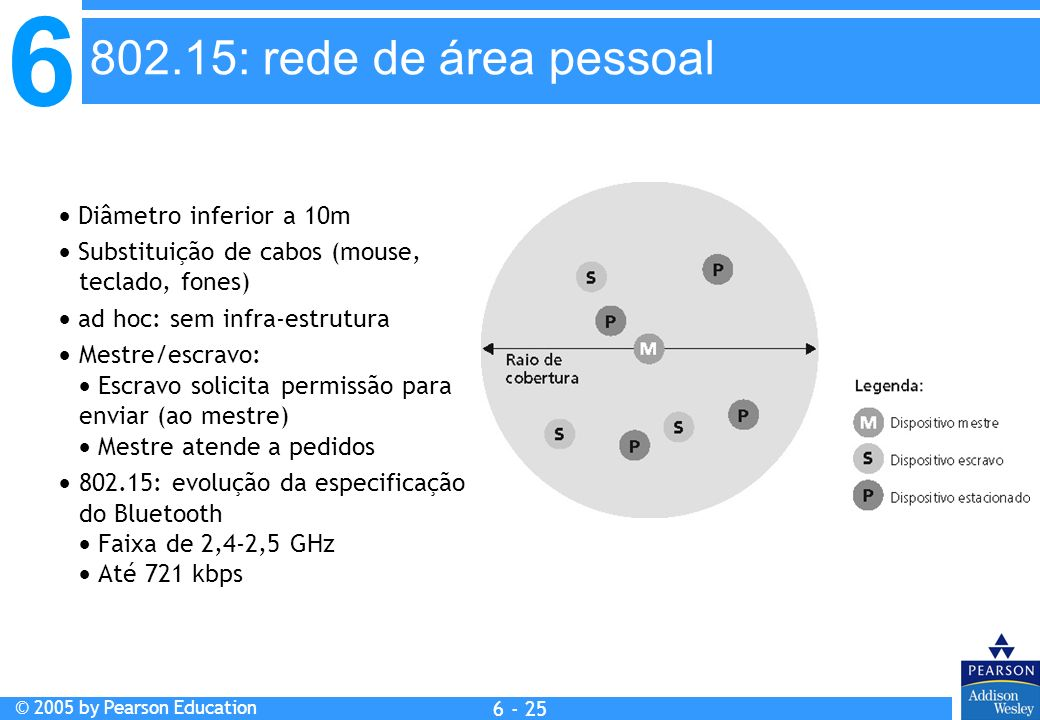 802.15: rede de área pessoal  Diâmetro inferior a 10m