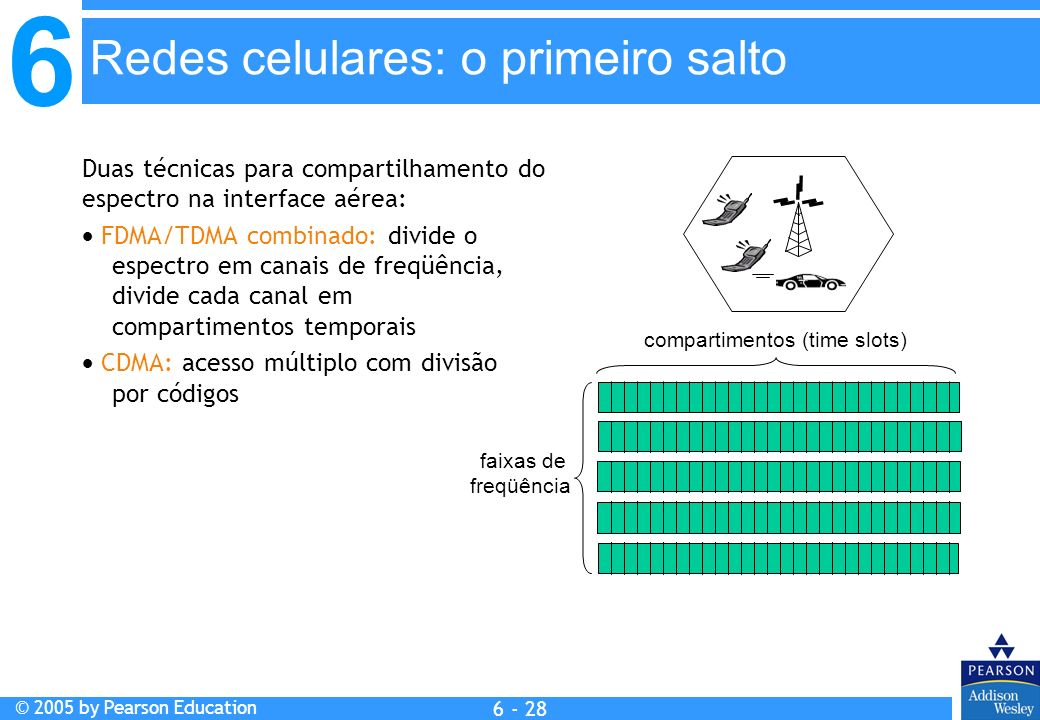 compartimentos (time slots)