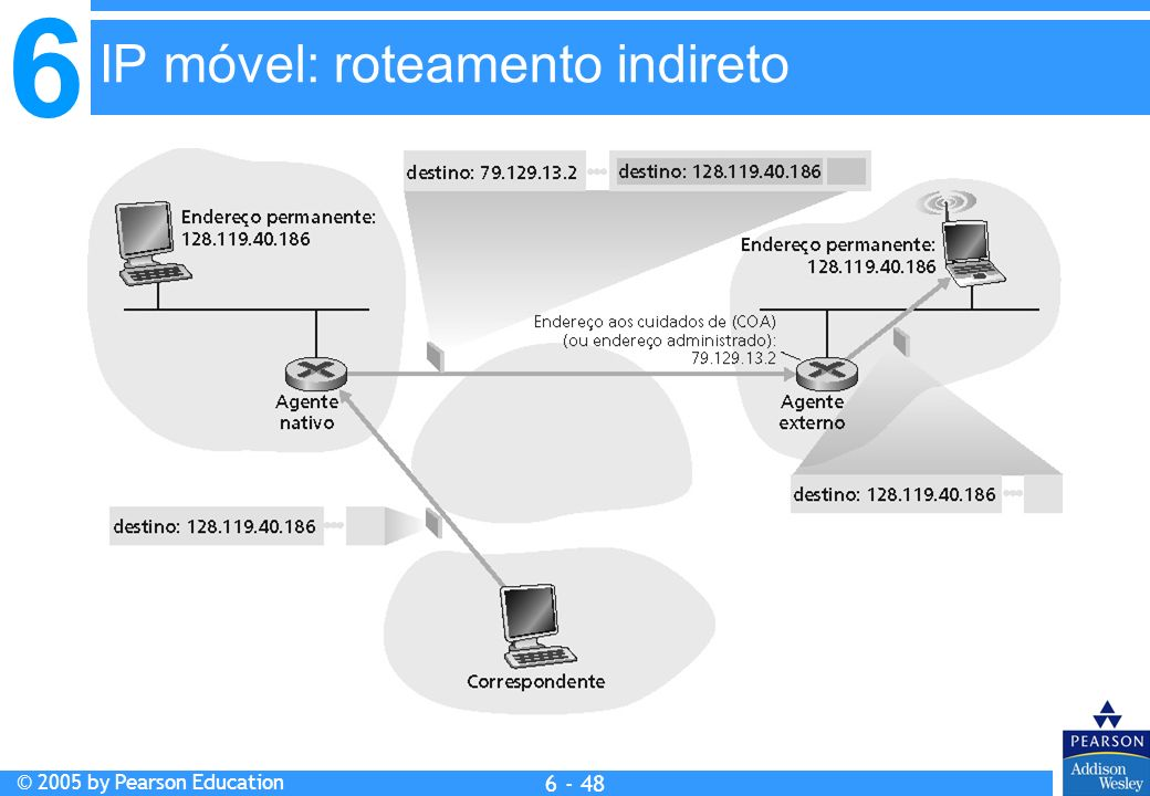 IP móvel: roteamento indireto