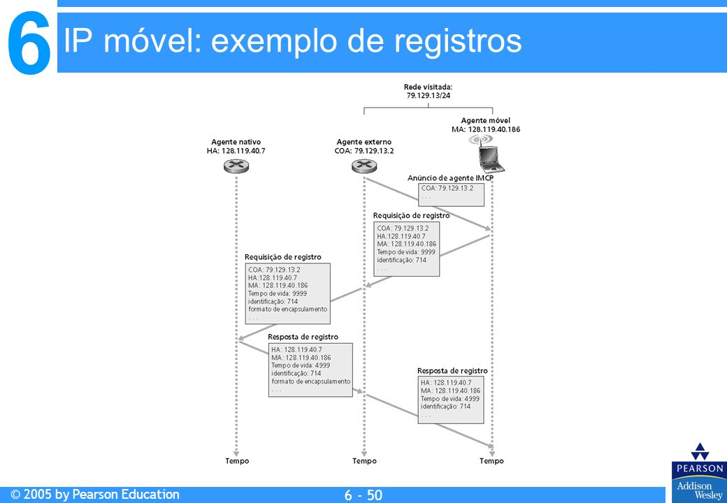 IP móvel: exemplo de registros