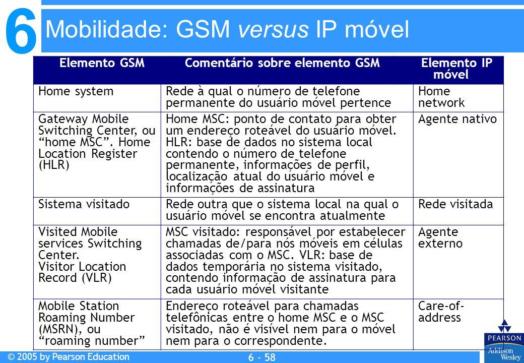 Comentário sobre elemento GSM