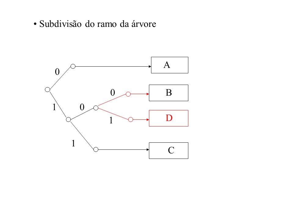 Subdivisão do ramo da árvore