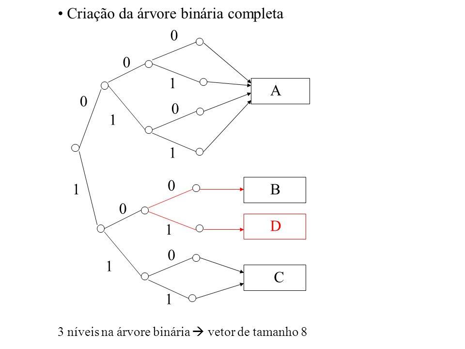 Criação da árvore binária completa