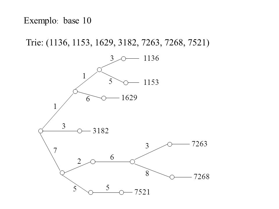 Exemplo: base 10 Trie: (1136, 1153, 1629, 3182, 7263, 7268, 7521) 3. 1136. 1. 5. 1153. 6. 1629.