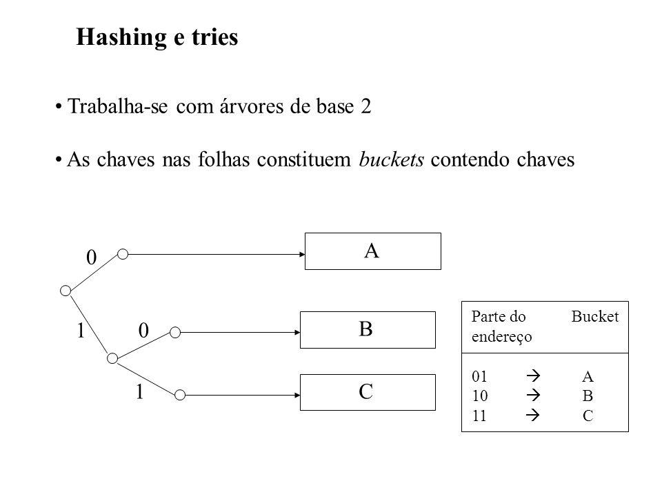 Hashing e tries Trabalha-se com árvores de base 2