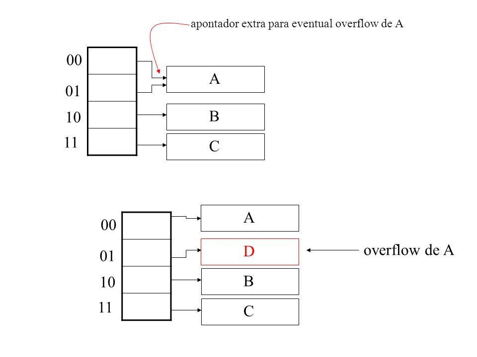 apontador extra para eventual overflow de A
