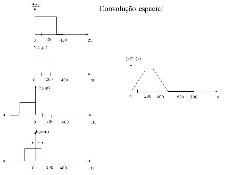 Convolução espacial m x m 200 400 m f(m) h(m) 200 400 m f(x)*h(x)