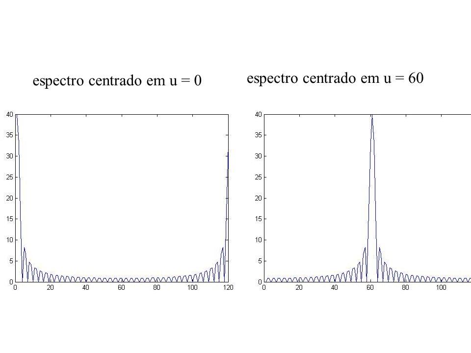 espectro centrado em u = 0