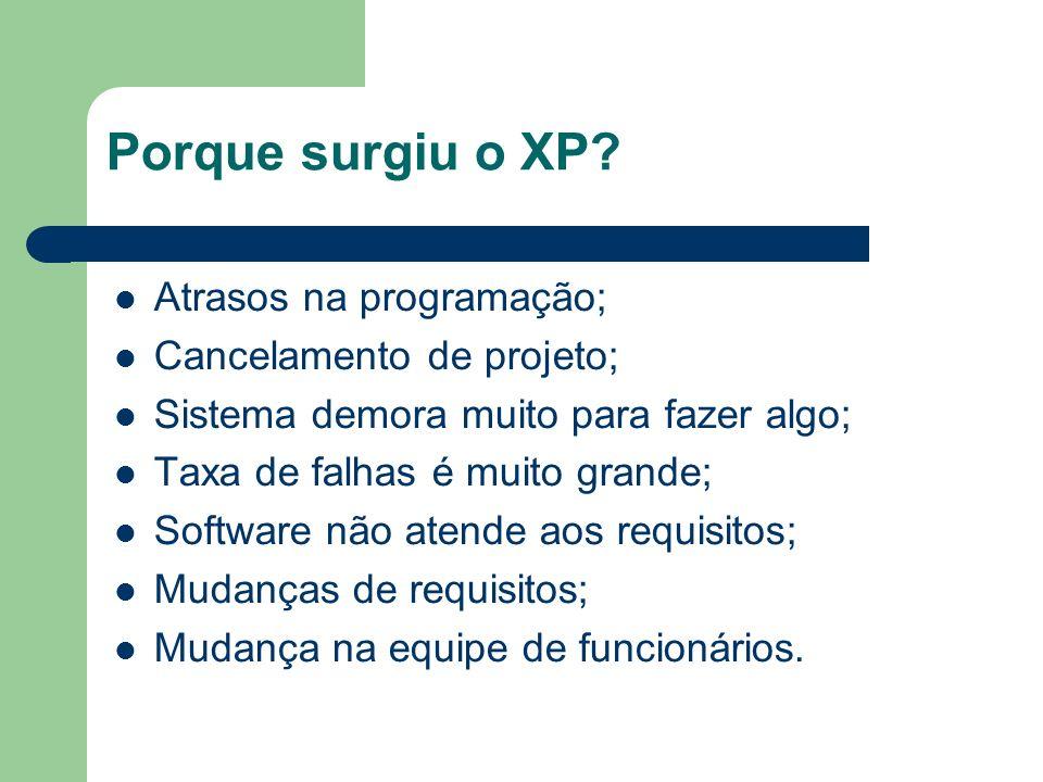 Porque surgiu o XP Atrasos na programação; Cancelamento de projeto;