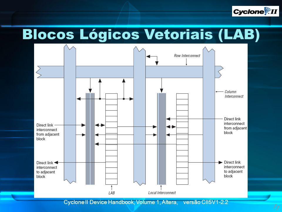 Blocos Lógicos Vetoriais (LAB)