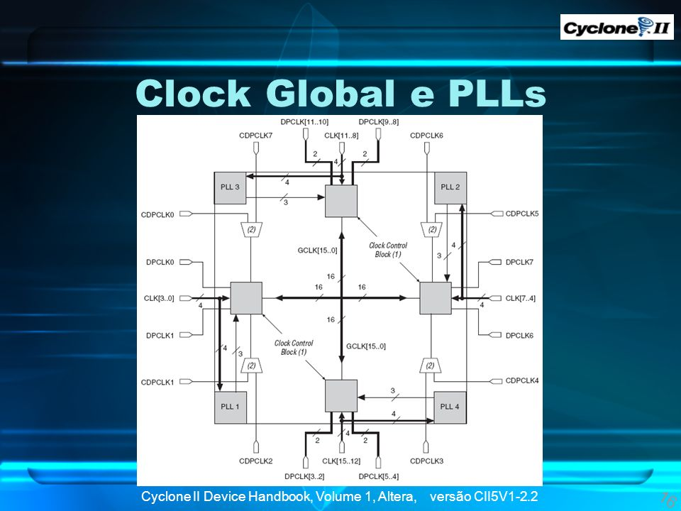 Clock Global e PLLs Aqui vemos o esquema da rede de clock global e PLLs dos maiores modelos da Cyclone II.