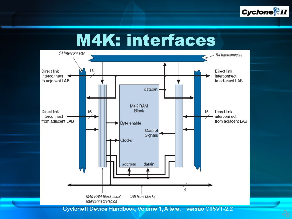 M4K: interfaces Cyclone II Device Handbook, Volume 1, Altera, versão CII5V