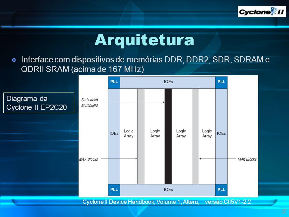 Arquitetura Interface com dispositivos de memórias DDR, DDR2, SDR, SDRAM e QDRII SRAM (acima de 167 MHz)