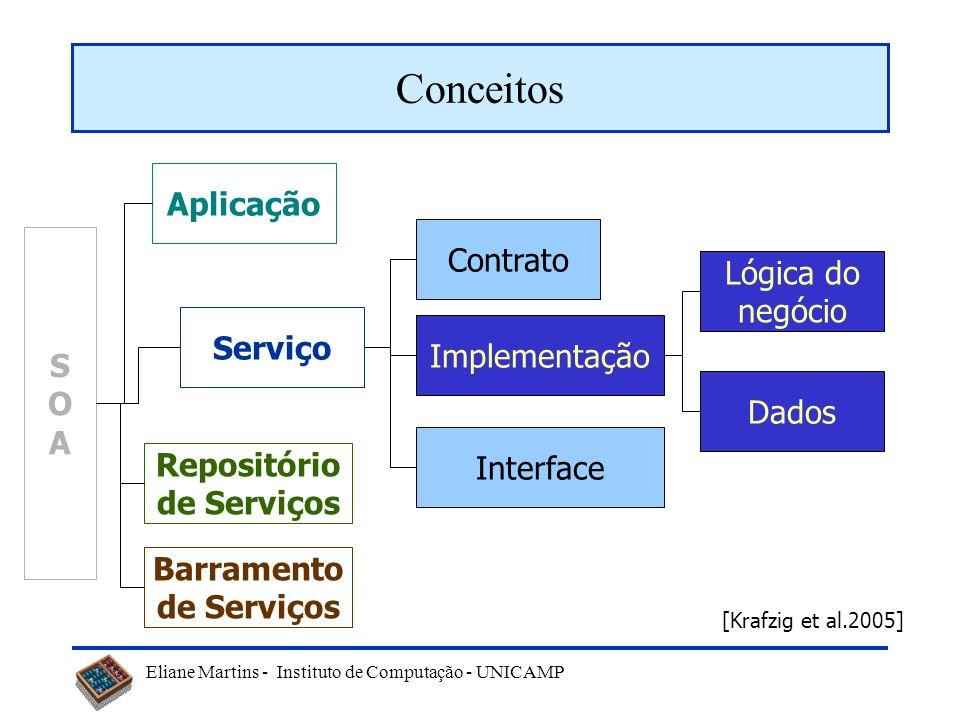 Conceitos Aplicação Contrato Lógica do negócio S O Serviço A