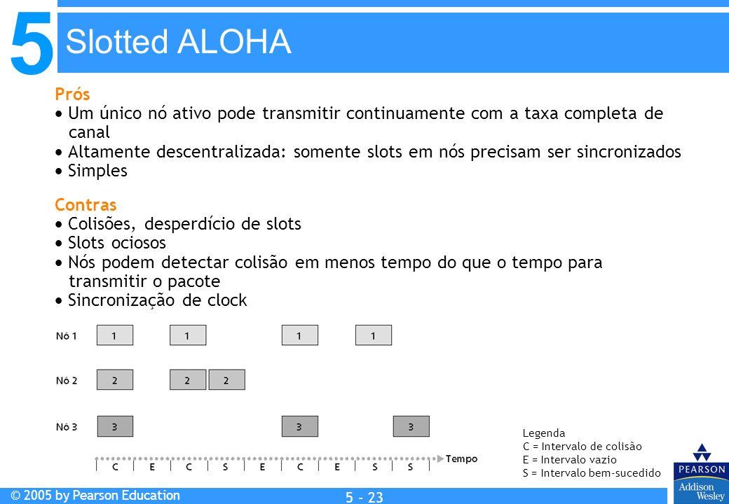Slotted ALOHA Prós.  Um único nó ativo pode transmitir continuamente com a taxa completa de canal.