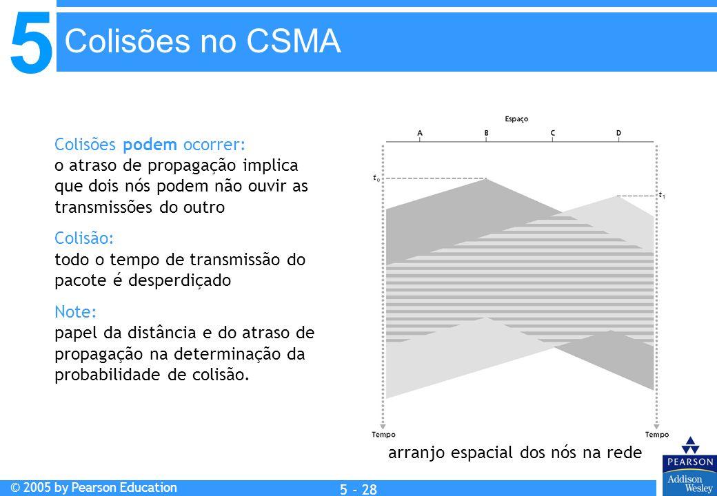 Colisões no CSMA Colisões podem ocorrer: