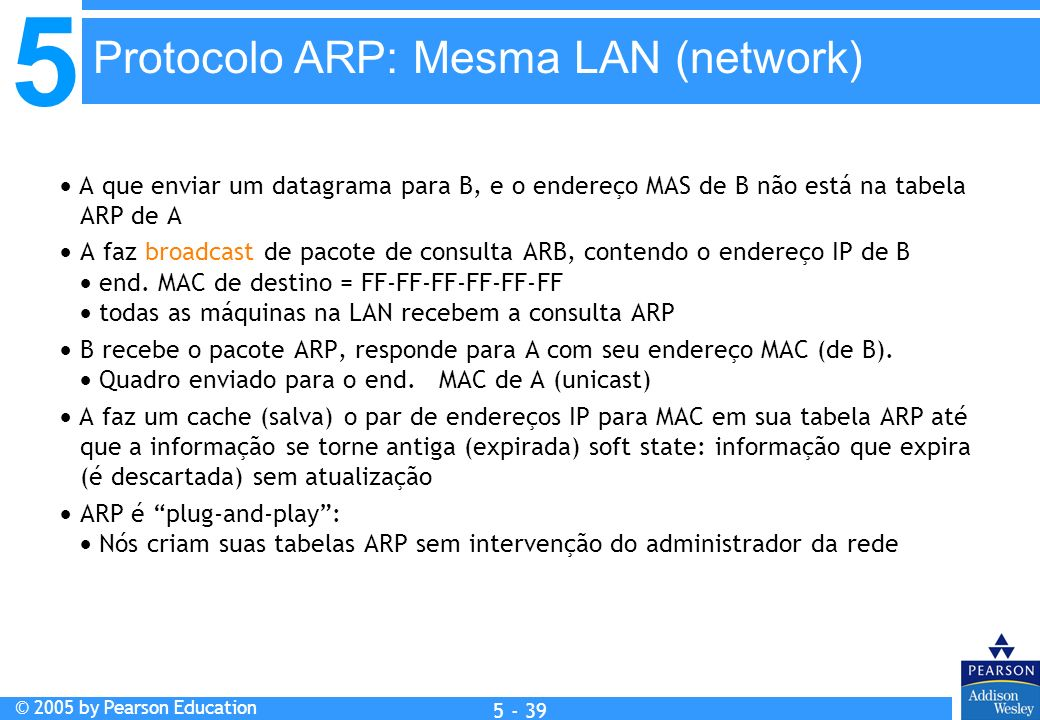 Protocolo ARP: Mesma LAN (network)