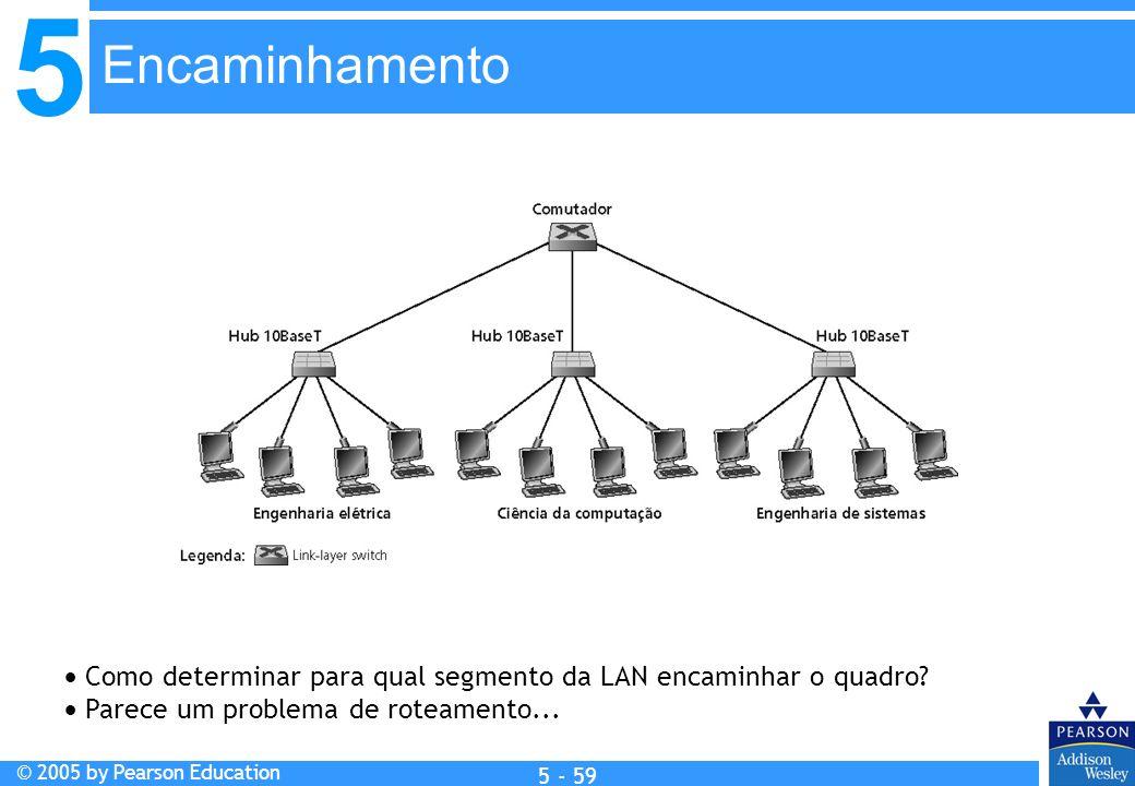 Encaminhamento  Como determinar para qual segmento da LAN encaminhar o quadro.