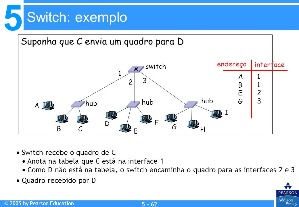 Switch: exemplo Suponha que C envia um quadro para D