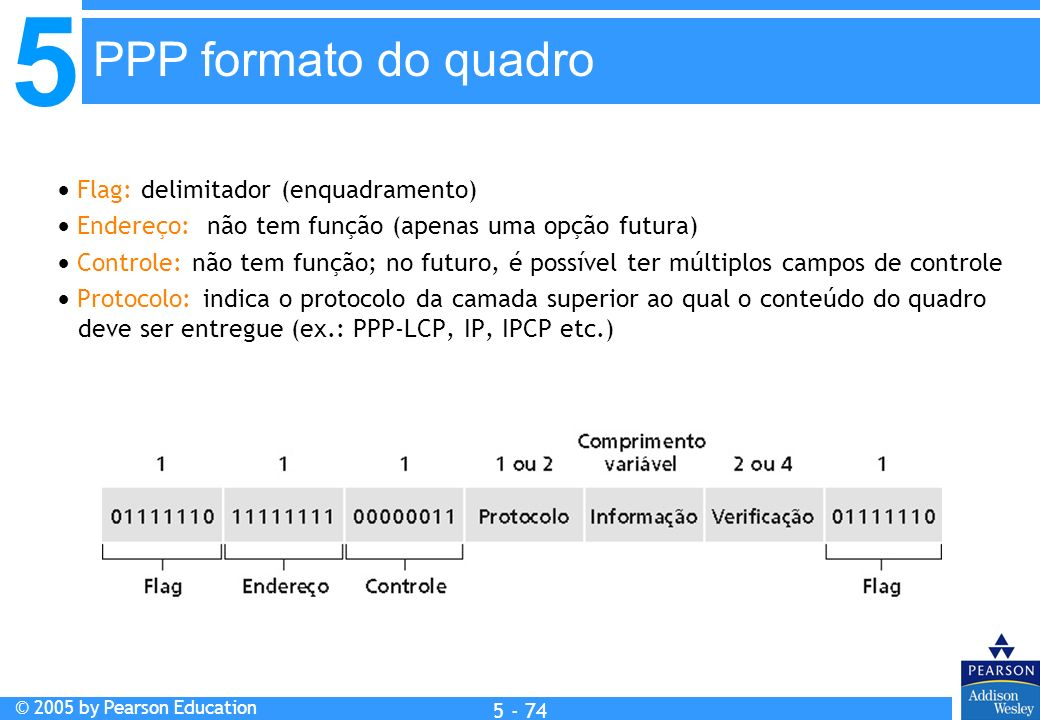 PPP formato do quadro  Flag: delimitador (enquadramento)