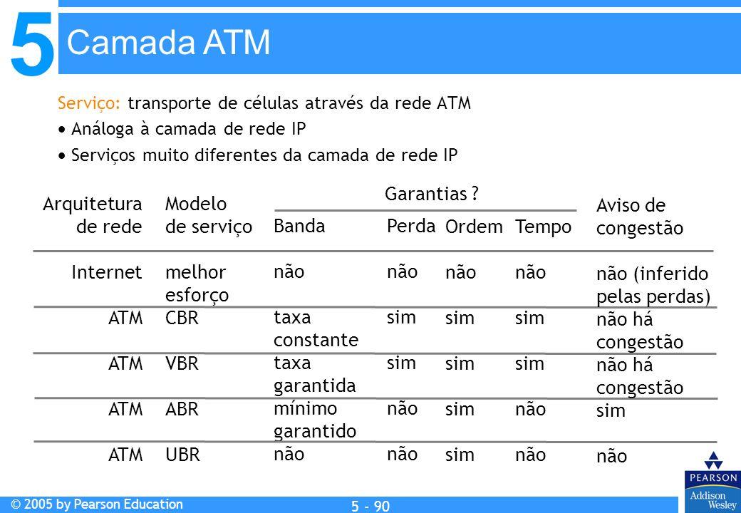 Camada ATM Garantias Arquitetura de rede Internet ATM Modelo