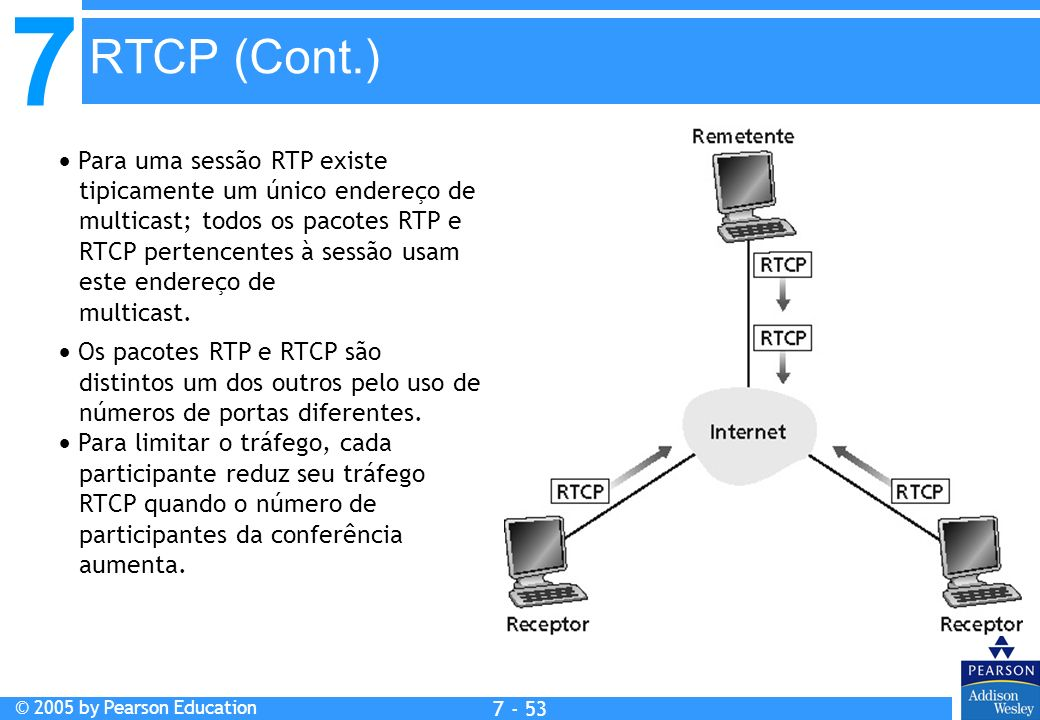 RTCP (Cont.)
