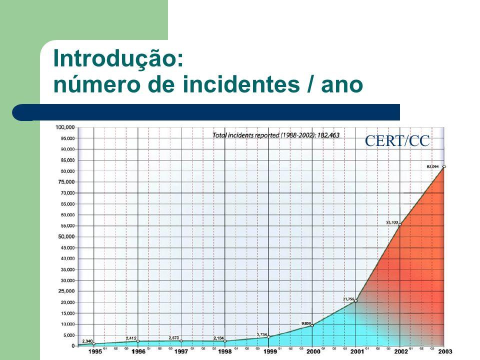 Introdução: número de incidentes / ano