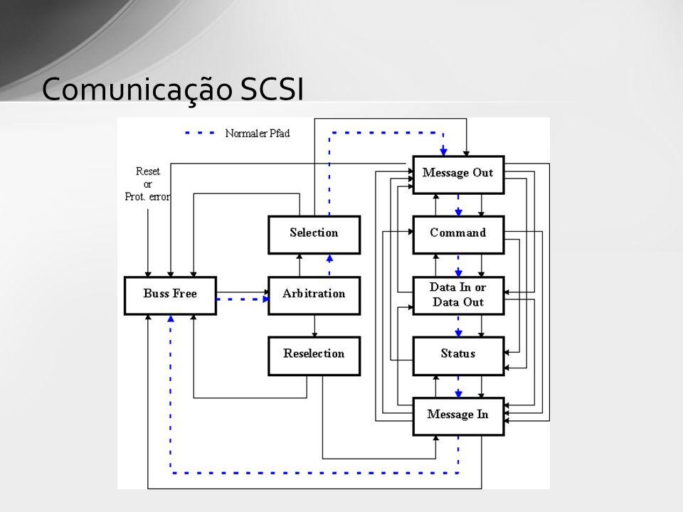 Comunicação SCSI