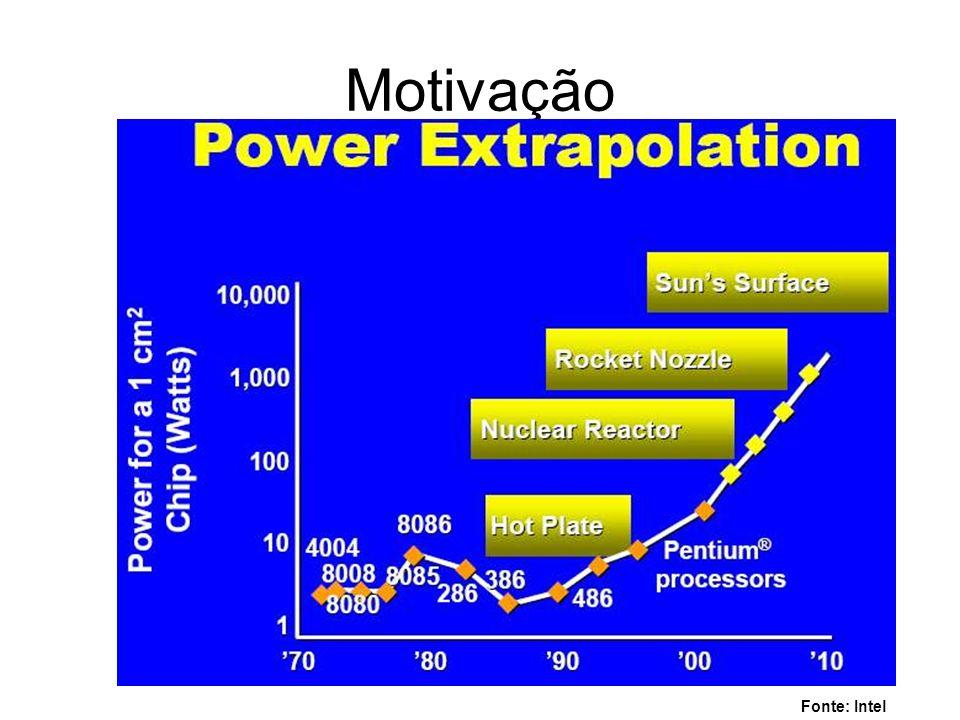Motivação Fonte: Intel