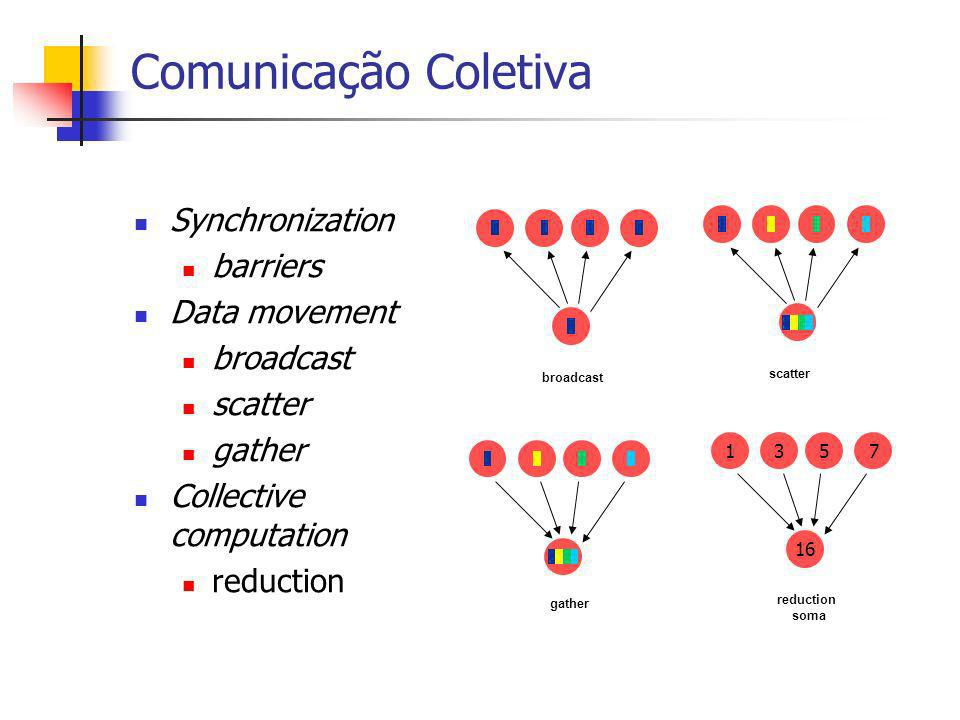 Comunicação Coletiva Synchronization barriers Data movement broadcast