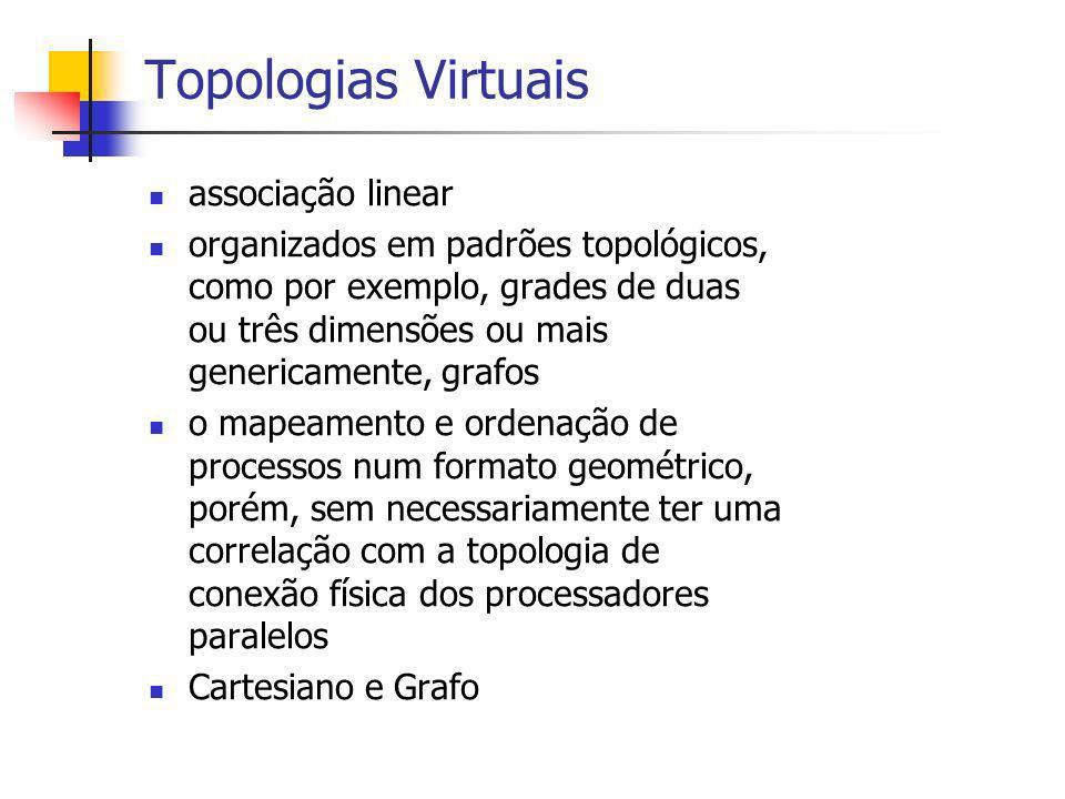 Topologias Virtuais associação linear