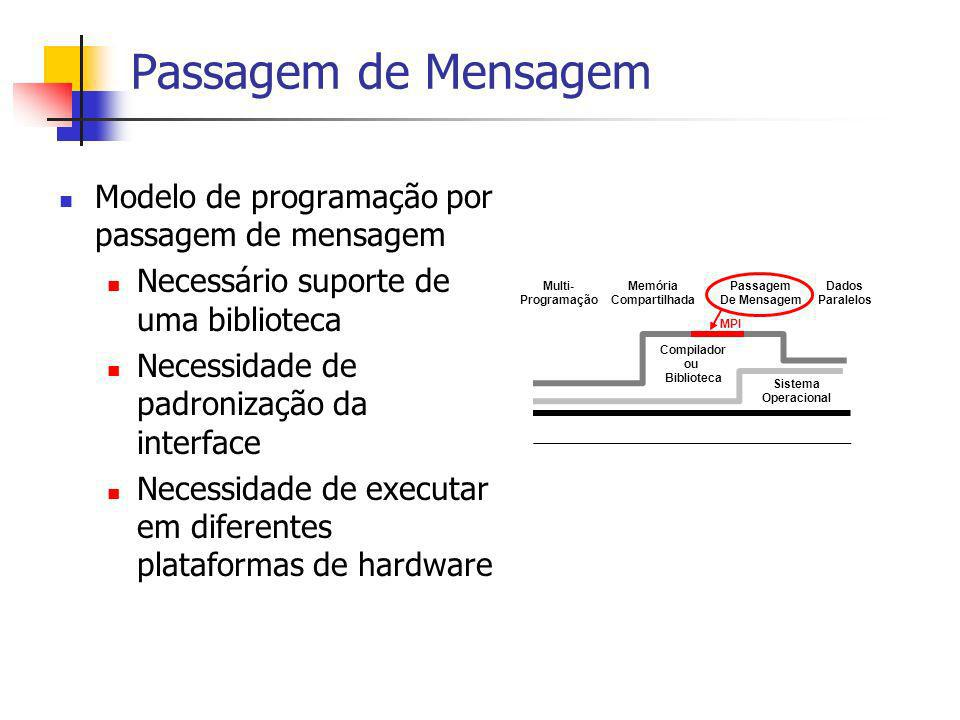 Passagem de Mensagem Modelo de programação por passagem de mensagem