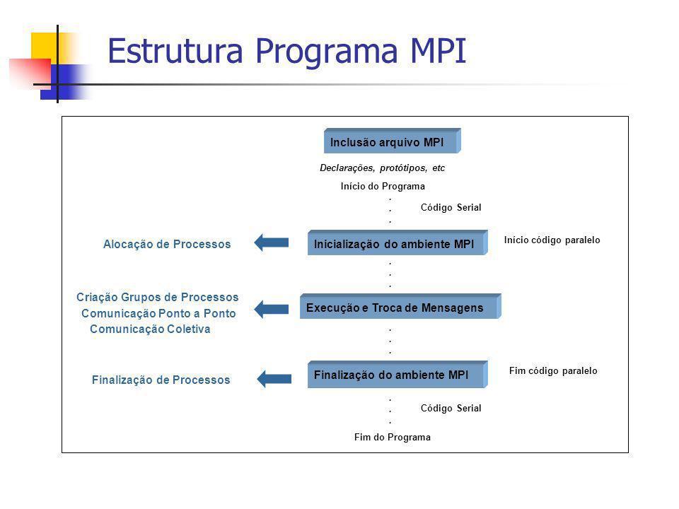 Estrutura Programa MPI