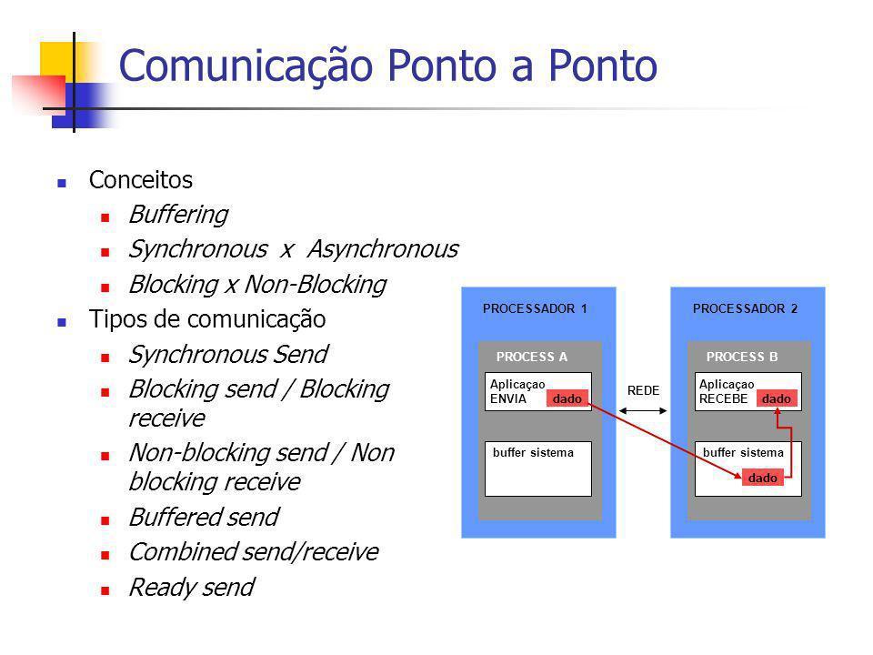 Comunicação Ponto a Ponto