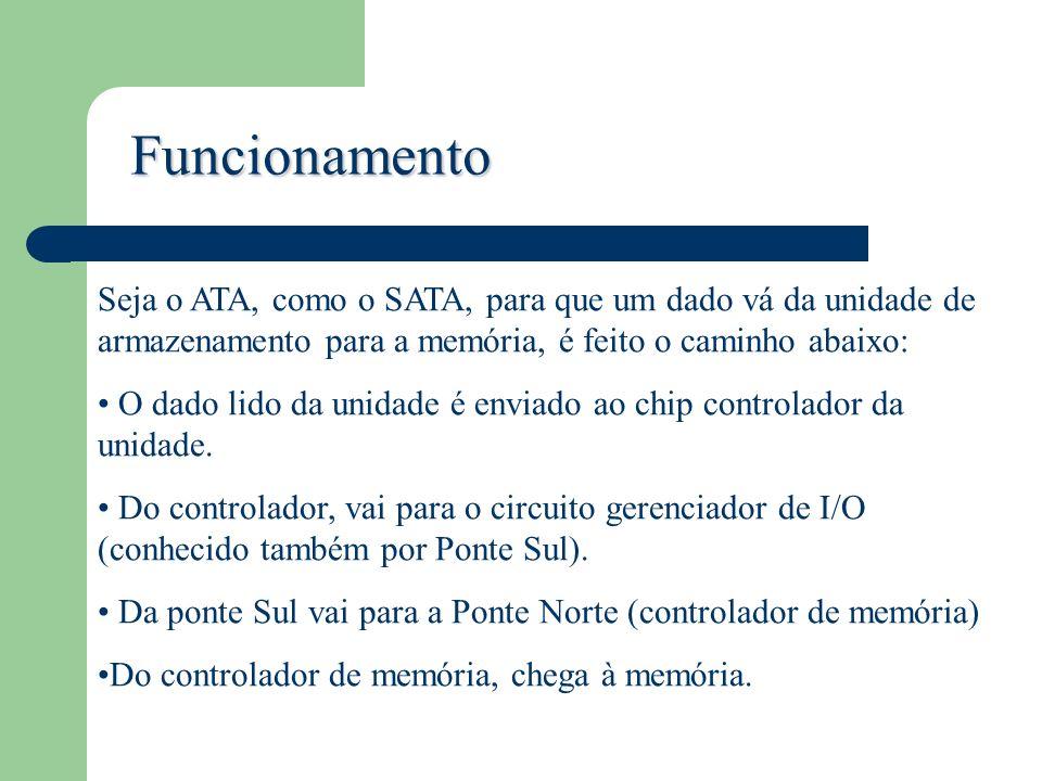 Funcionamento Seja o ATA, como o SATA, para que um dado vá da unidade de armazenamento para a memória, é feito o caminho abaixo: