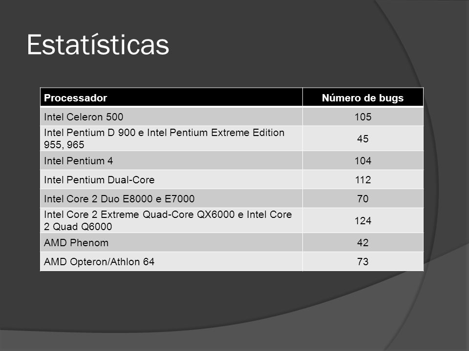 Estatísticas Processador Número de bugs Intel Celeron 500 105