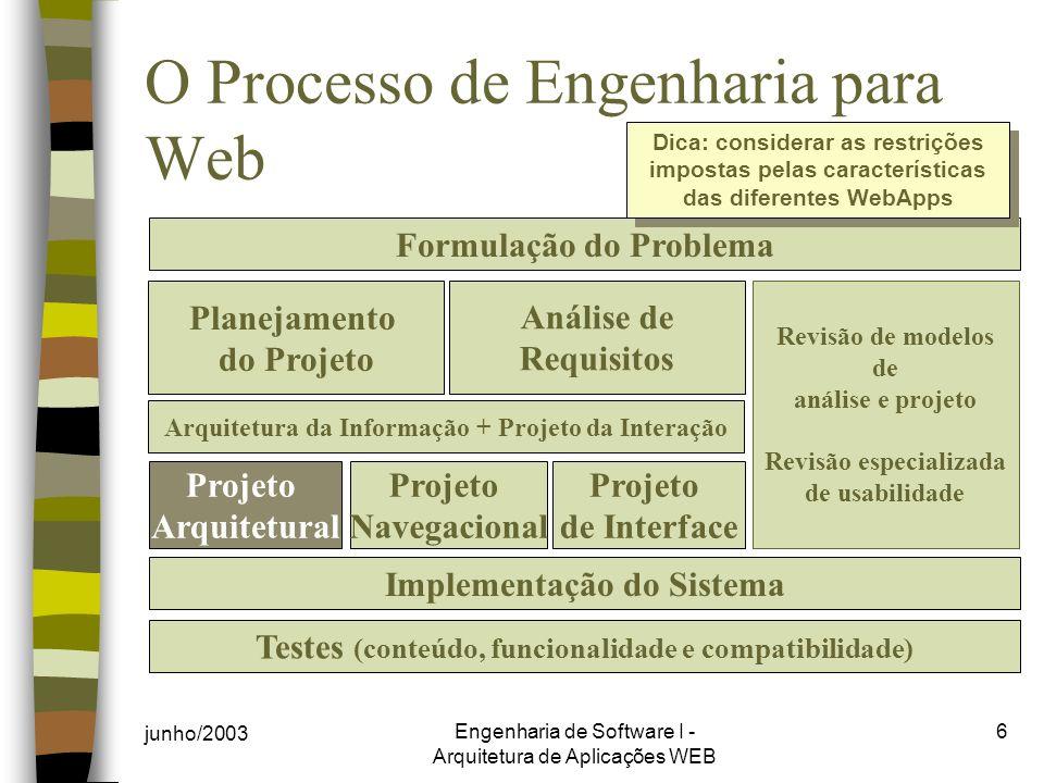 O Processo de Engenharia para Web