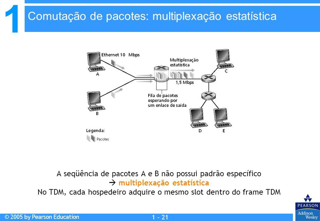 Comutação de pacotes: multiplexação estatística