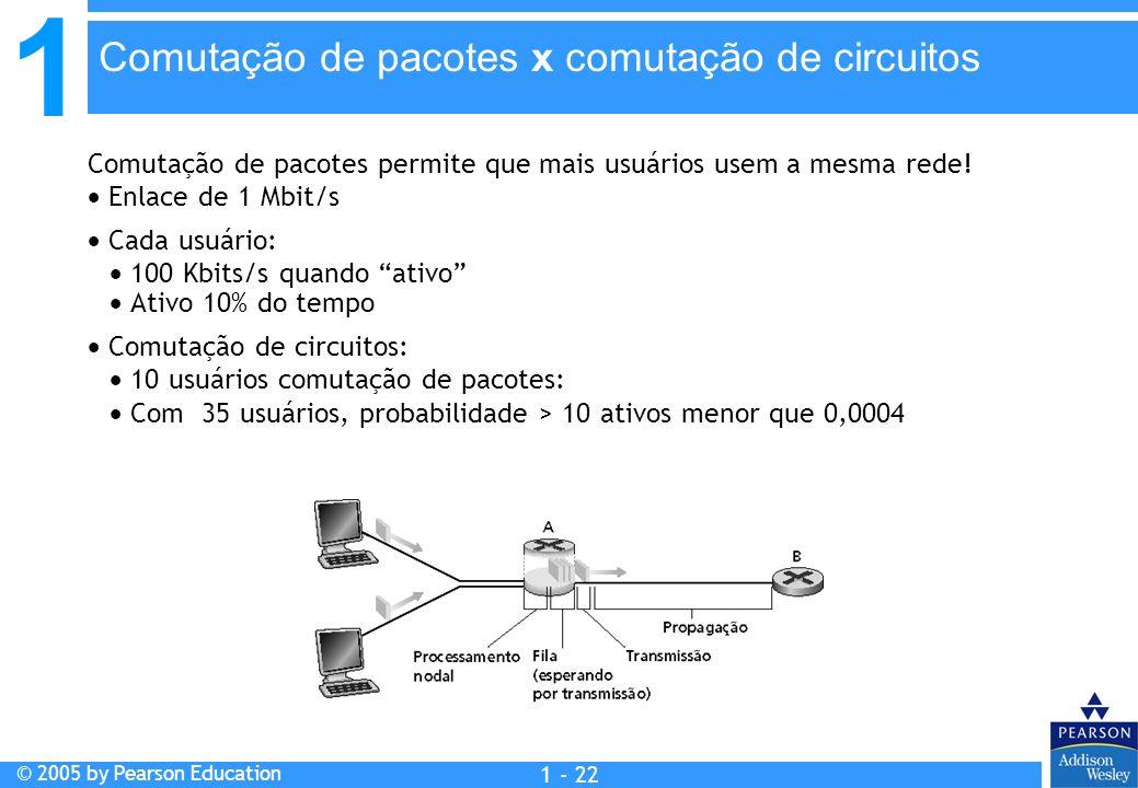 Comutação de pacotes x comutação de circuitos