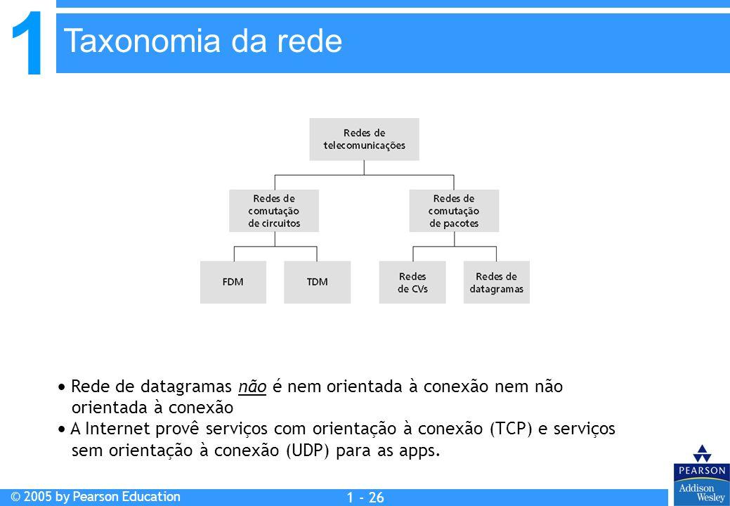 Taxonomia da rede  Rede de datagramas não é nem orientada à conexão nem não orientada à conexão.
