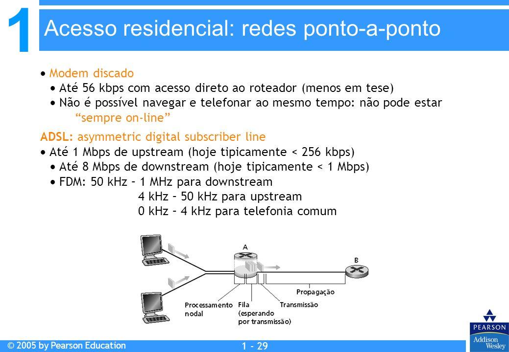 Acesso residencial: redes ponto-a-ponto