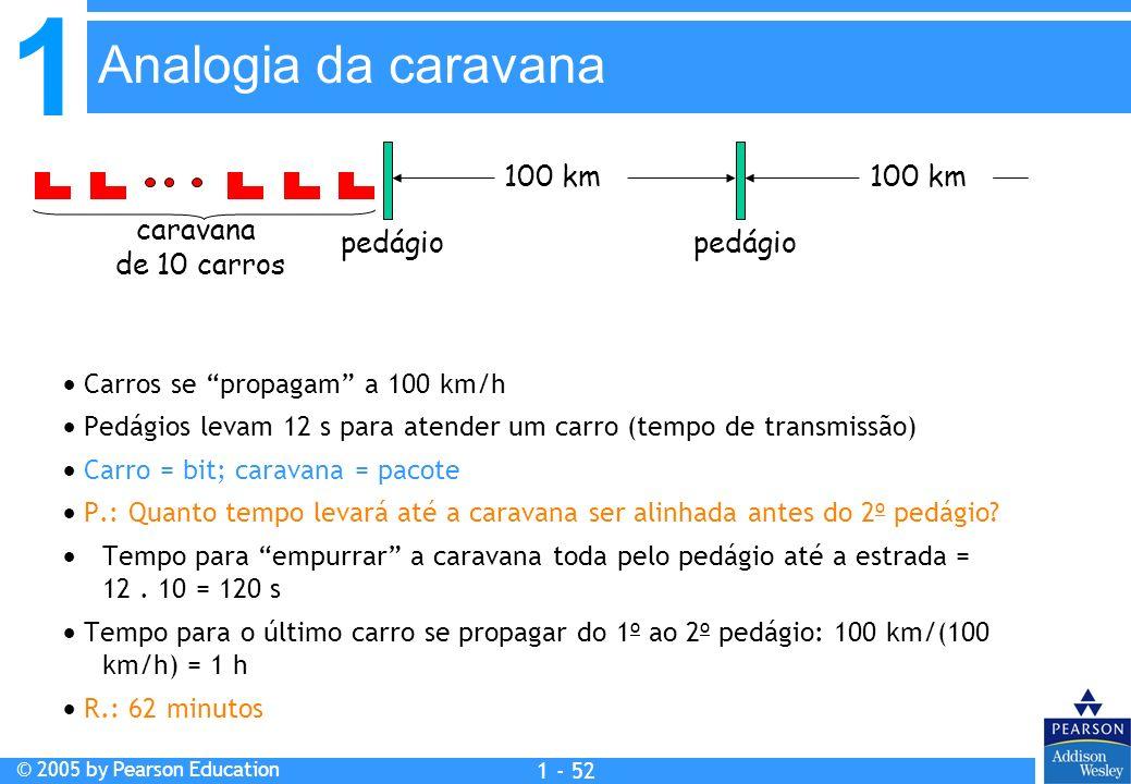 Analogia da caravana pedágio pedágio 100 km 100 km caravana