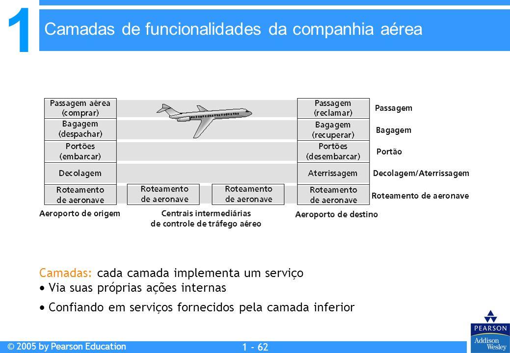 Camadas de funcionalidades da companhia aérea