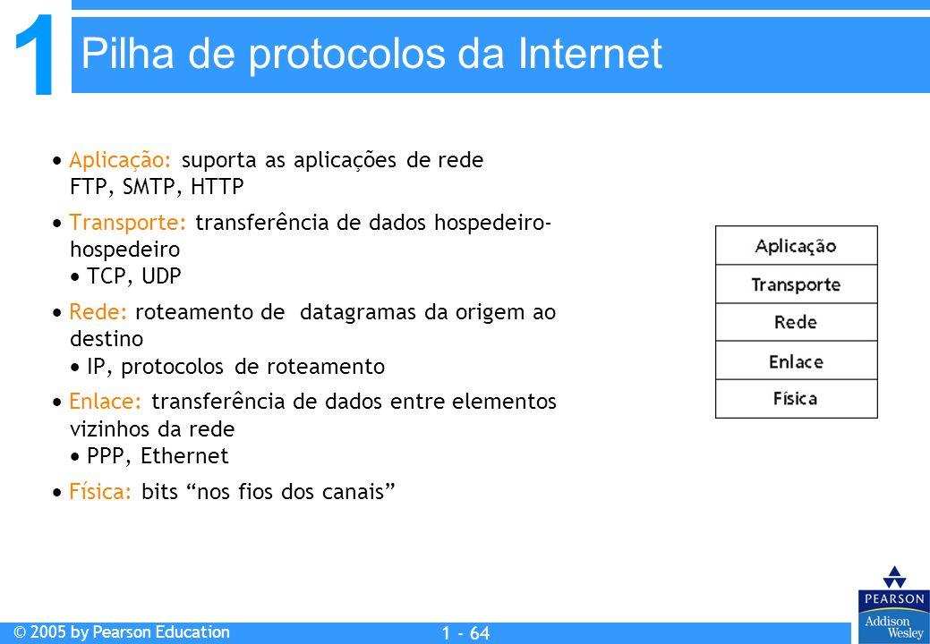 Pilha de protocolos da Internet