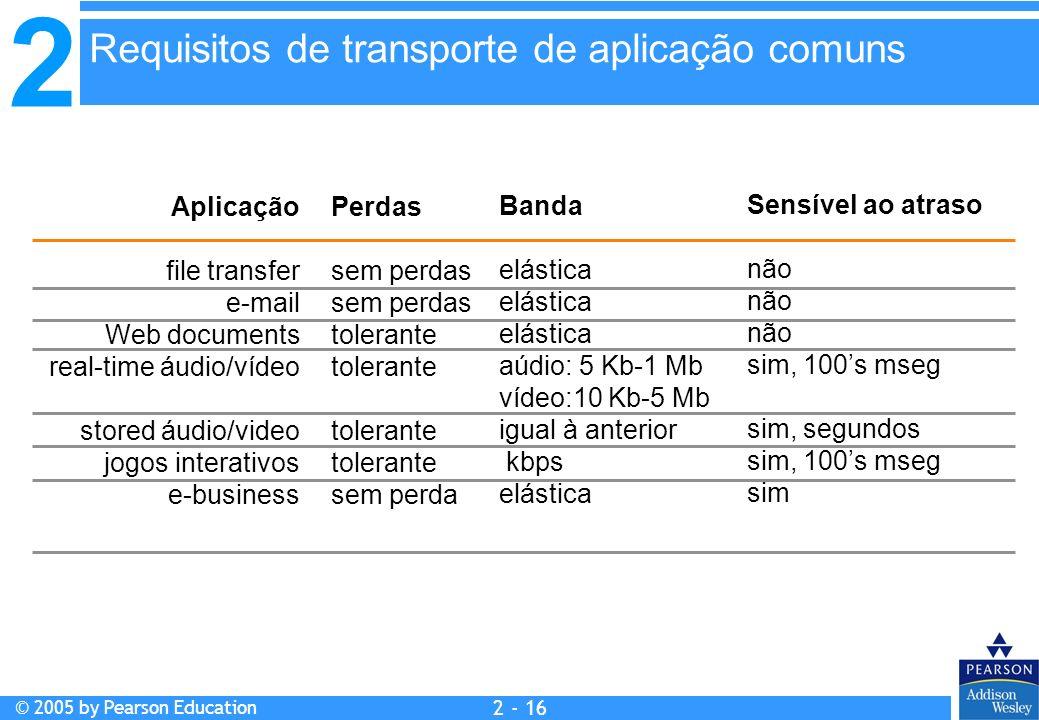 Requisitos de transporte de aplicação comuns