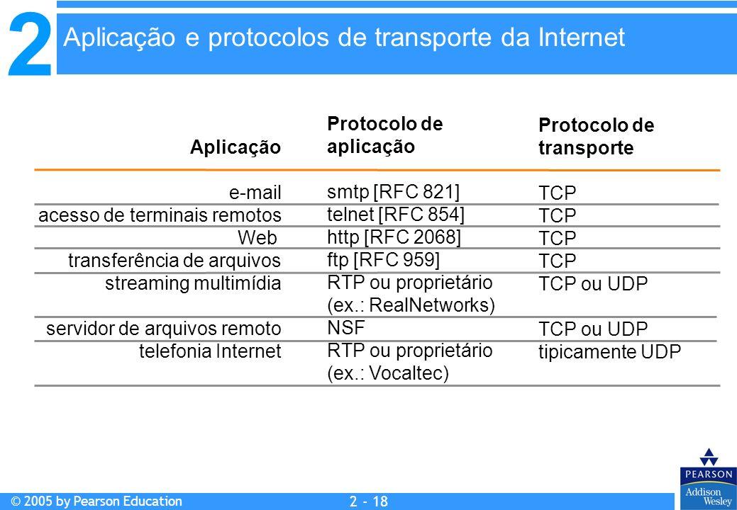 Aplicação e protocolos de transporte da Internet