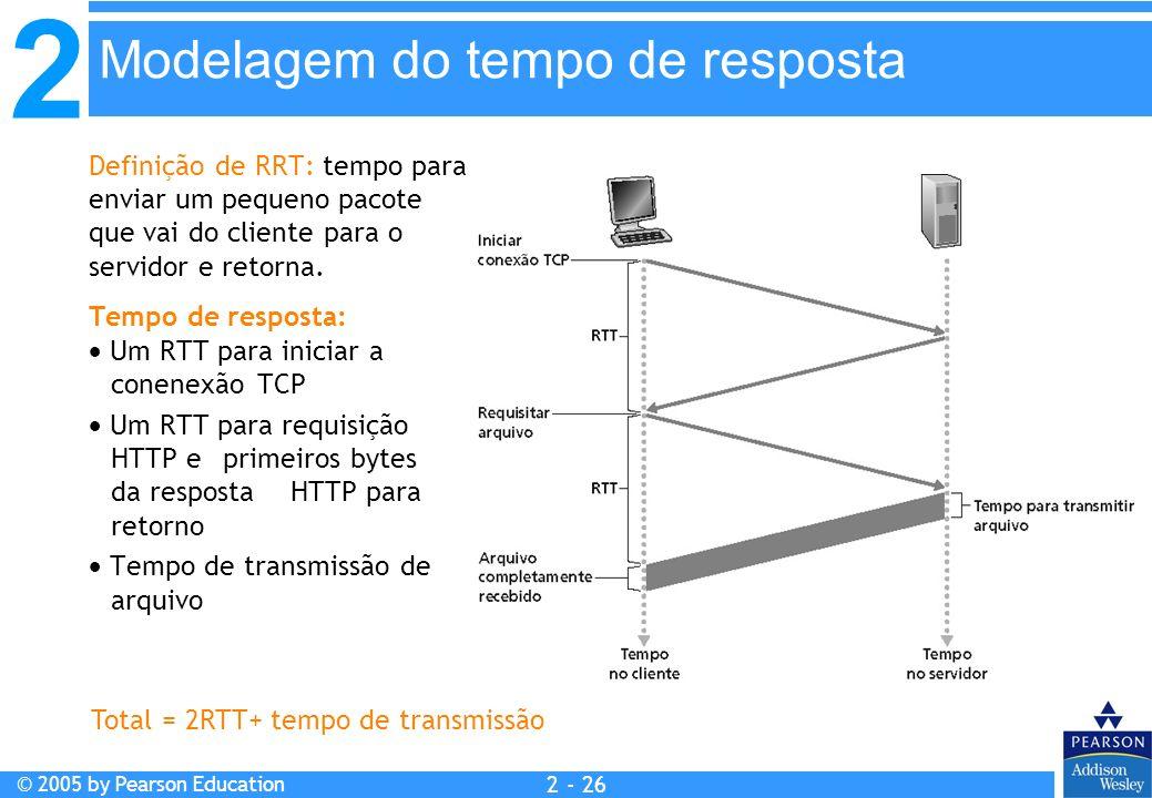 Modelagem do tempo de resposta