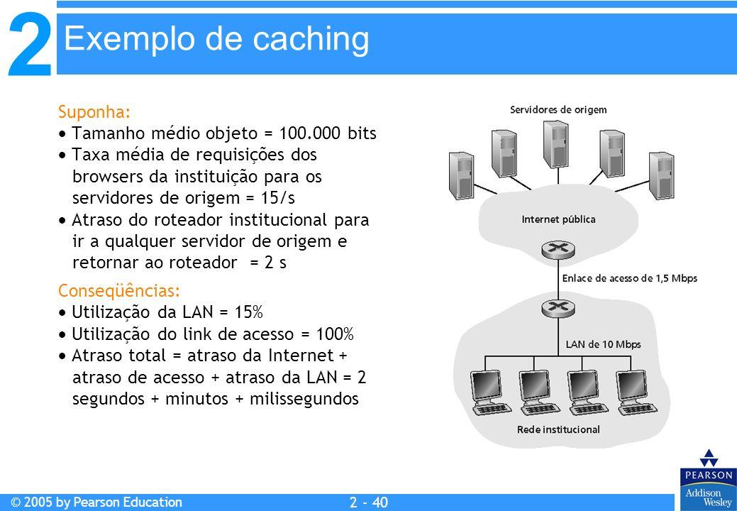 Exemplo de caching Suponha:  Tamanho médio objeto = 100.000 bits