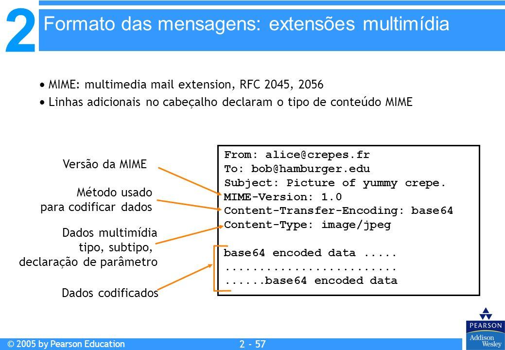Formato das mensagens: extensões multimídia